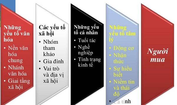 cac-yeu-to-anh-huong-den-su-kien