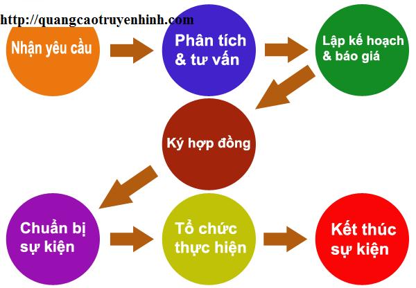 nhung-dieu-can-biet-ve-to-chuc-su-kien-2